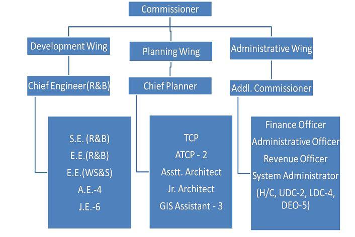 OrganisationStructure